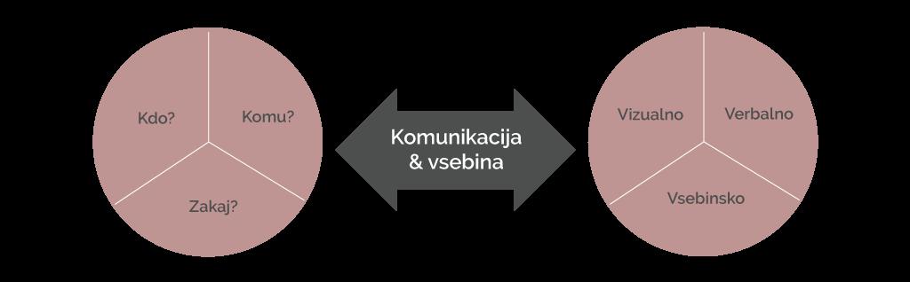 vsebina-komunikacija-kajakreativa
